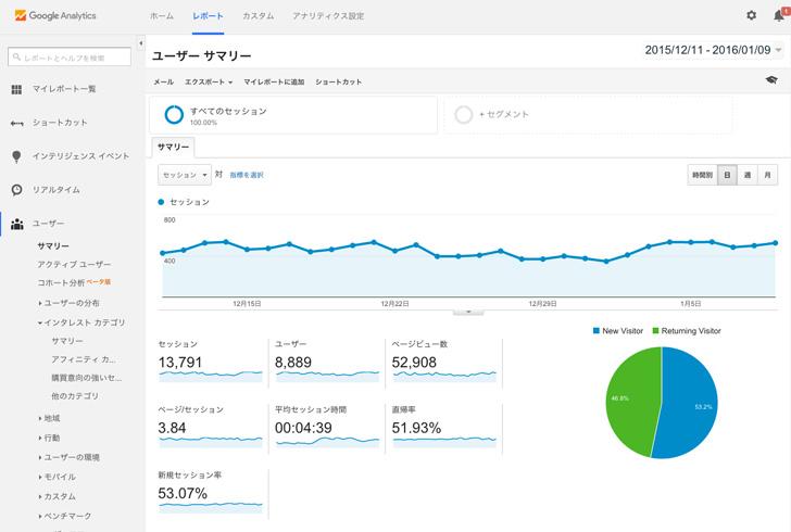 google analyticsアクセス解析画面